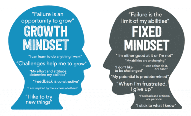 mindset open closed 768x466
